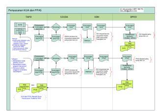 Bagan Alir - Penyusunan KUA PPAS.pdf